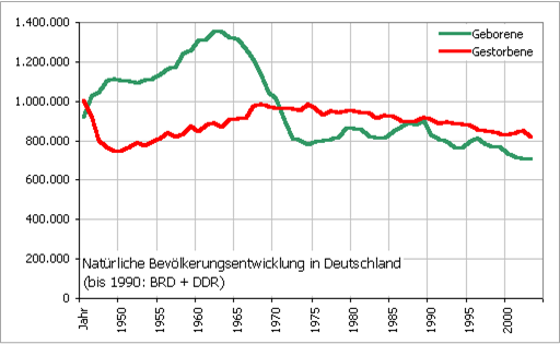 The evolution of birth and death rates in Germany compared to 1950 and 2000